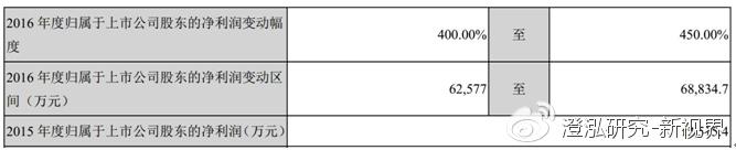 赣锋锂业跟踪报告:计提影响16年净利润,长线逻辑不变 - 第2张  | 投资之路