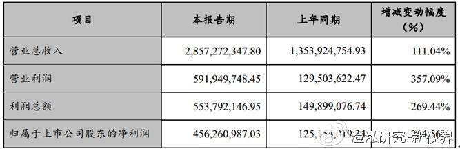 赣锋锂业跟踪报告:计提影响16年净利润,长线逻辑不变 - 第1张  | 投资之路