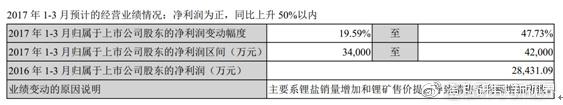 天齐锂业年报解读:年报符合预期,一季度表现不错 - 第1张    投资之路