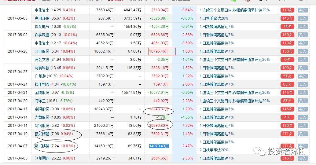 沐阳龙虎榜:游资寻爱,昨日红颜君再来 5.4