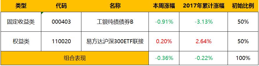 股市不太好,但黄金能抄底? | 周报