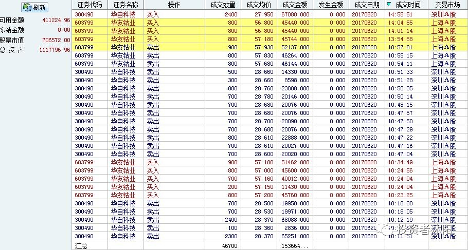 沐阳应对日志:6成仓位应对一下MSIC变盘 6.20 - 第2张  | 投资之路