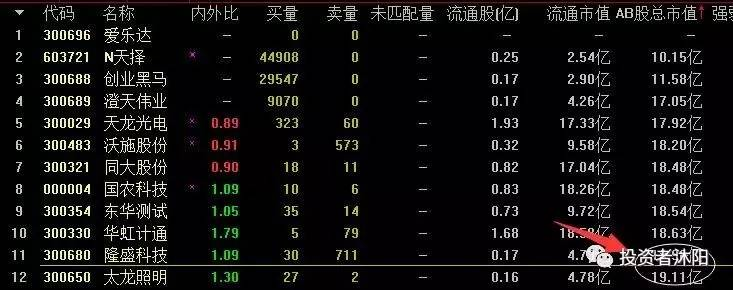 沐阳:制度红利消失,打新资金撤离不?  8.13