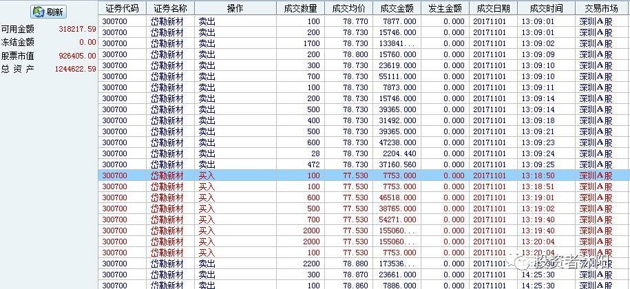 沐阳吃肉日志:4.8%!天晴啦,终于吃到肉了! 11.1 - 第2张    投资之路