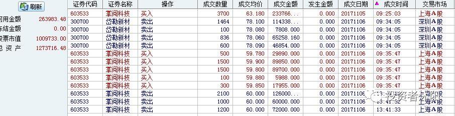 沐阳小肉日志:正常倒T,继续专注基本面投机! 11.6 - 第2张    投资之路