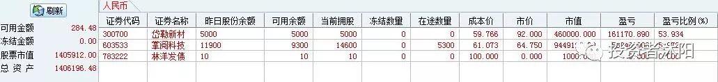 沐阳吃肉日志:80%,净值突破新高! 11.9 - 第1张  | 投资之路