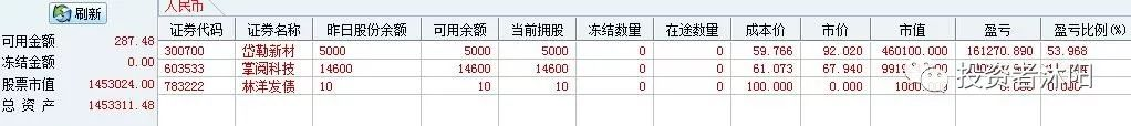 沐阳新高日志:86%,基本面投机的主升浪 11.10 - 第1张  | 投资之路