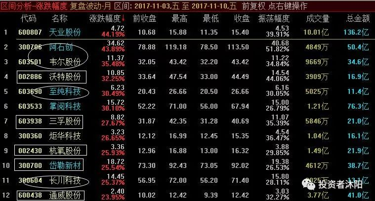 沐阳周评:行业龙头主升下的结构牛市—11.12 - 第3张  | 投资之路