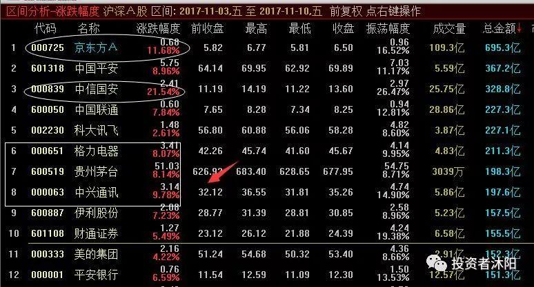 沐阳周评:行业龙头主升下的结构牛市—11.12 - 第2张  | 投资之路