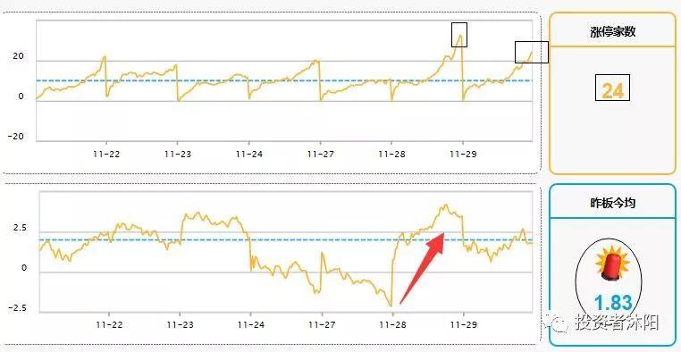 沐阳:高端机构的吹股,周期飞了—9点 11.29 - 第1张  | 投资之路