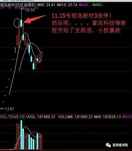 沐阳:反弹结束?新股的末端行情假说—11.30 - 第2张  | 投资之路