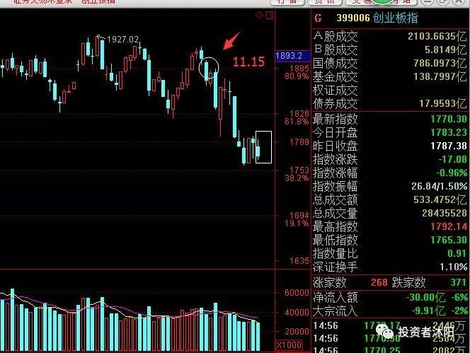 沐阳:反弹结束?新股的末端行情假说—11.30 - 第3张  | 投资之路