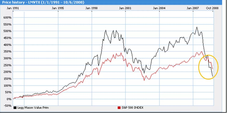 年化收益14%,连续15年跑赢市场的最牛基金,买完亏了50%+ - 第3张  | 投资之路