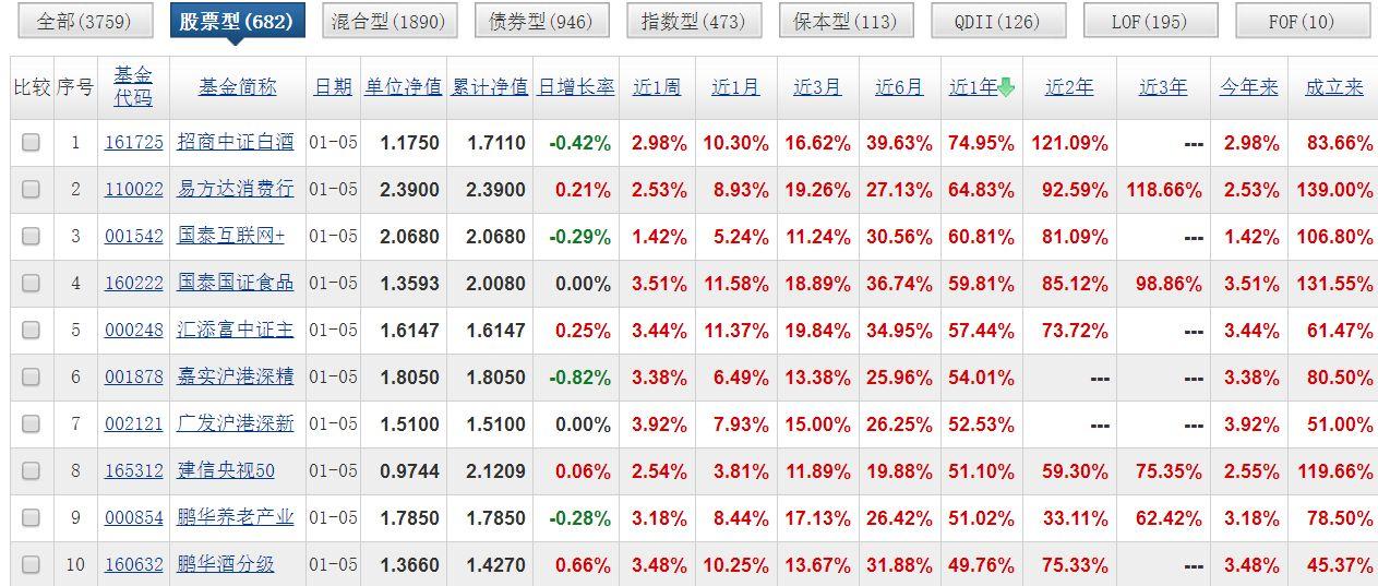 年化收益14%,连续15年跑赢市场的最牛基金,买完亏了50%+ - 第1张  | 投资之路