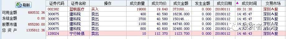 沐阳控仓日志:11连阳的指数你就能赚钱吗? 1.12 - 第2张    投资之路