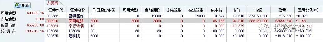 沐阳控仓日志:11连阳的指数你就能赚钱吗? 1.12 - 第1张    投资之路