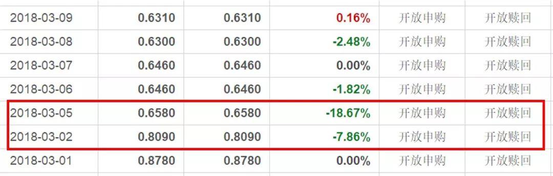 这只2天跌了近30%的基金,你可别踩雷 - 第7张  | 投资之路