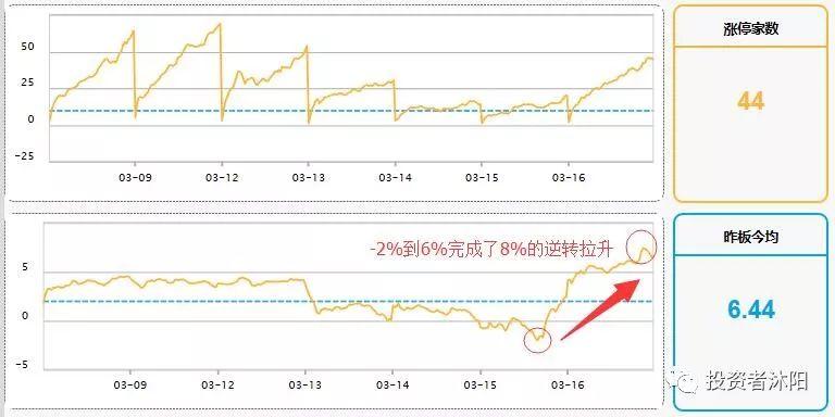 沐阳:第二阶段,新的赚钱周期开启—3.18 - 第1张  | 投资之路