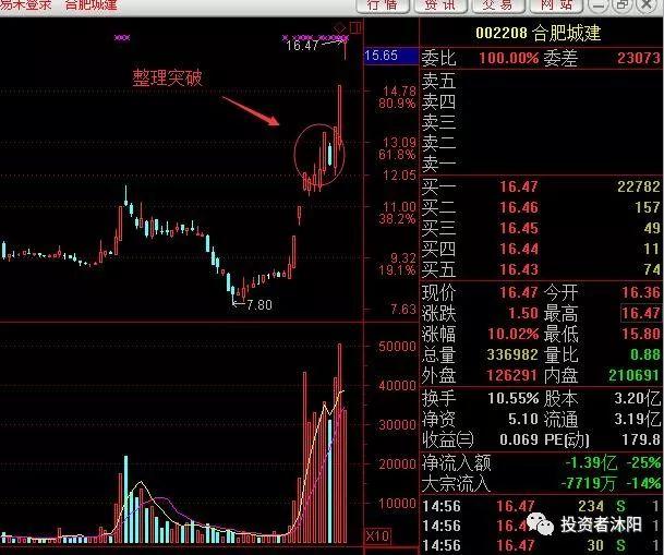 沐阳:第二阶段,新的赚钱周期开启—3.18 - 第3张  | 投资之路