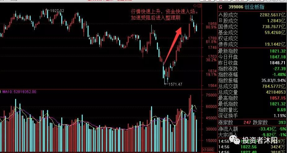 沐阳:第二阶段,新的赚钱周期开启—3.18 - 第2张  | 投资之路