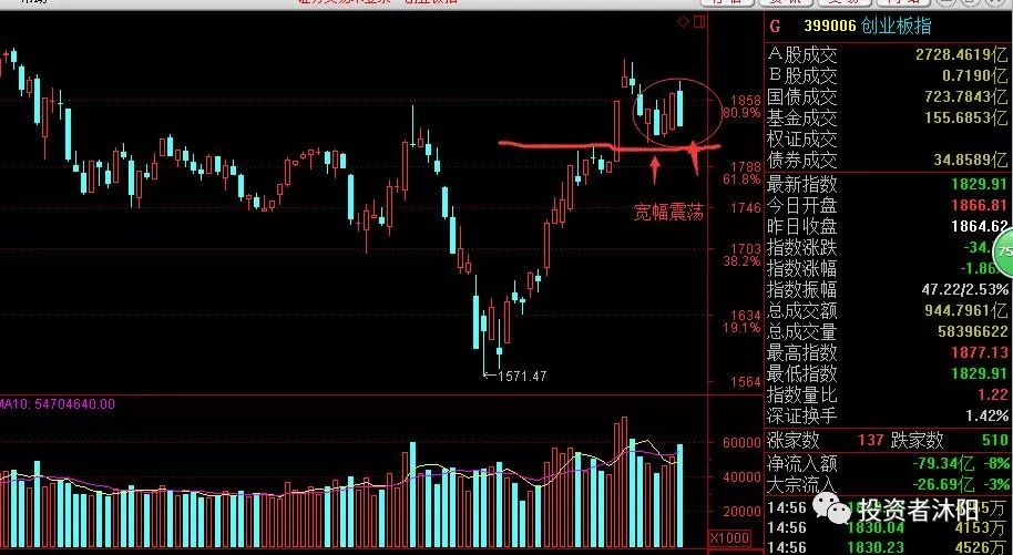 沐阳:这个市场你本来就很炸,还有救不?—3.21 - 第2张  | 投资之路