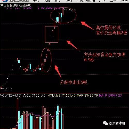沐阳:看万兴科技拉出11个涨停板,你气不气?—3.27 - 第2张  | 投资之路
