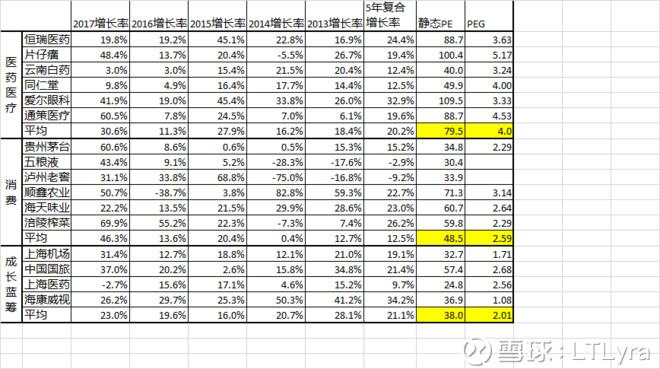 LTLyra:记录一些数据,兼论看估值的正确方法以及当前的市场 - 第1张  | 投资之路